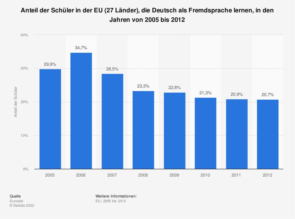 Statistik: Anteil der Schüler in der EU (27 Länder), die Deutsch als Fremdsprache lernen, in den Jahren von 2005 bis 2012 | Statista