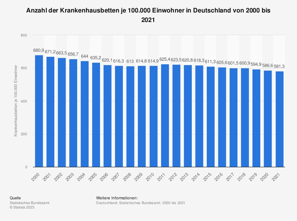 Statistik: Anzahl von Krankenhausbetten in Deutschland in den Jahren 1997 bis 2016 (je 100.000 Einwohner) | Statista
