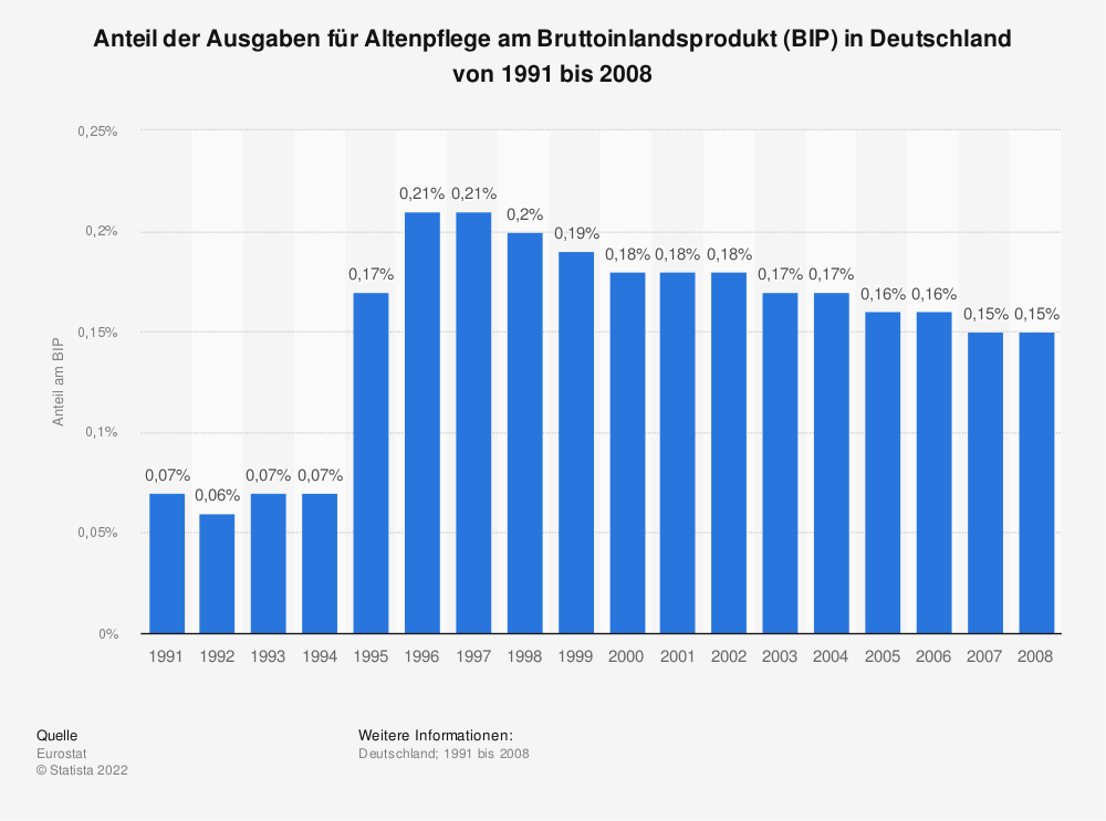 Statistik: Anteil der Ausgaben für Altenpflege am Bruttoinlandsprodukt (BIP) in Deutschland von 1995 bis 2008 | Statista