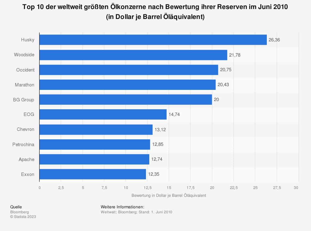 Statistik: Top 10 der weltweit größten Ölkonzerne nach Bewertung ihrer Reserven im Juni 2010 (in Dollar je Barrel Öläquivalent) | Statista