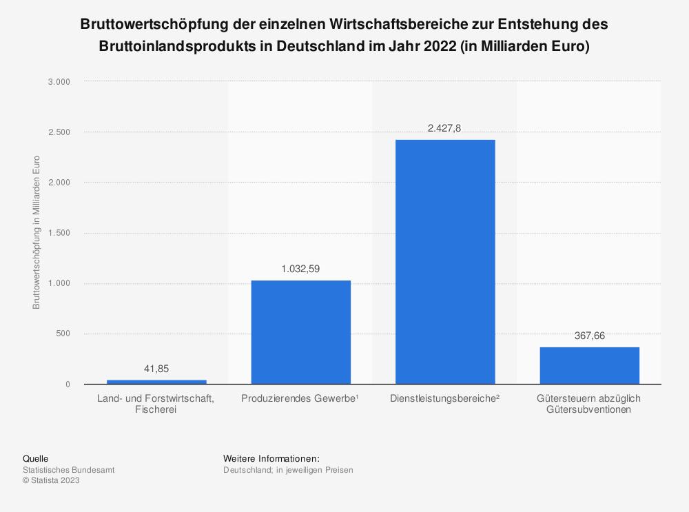 Statistik: Bruttowertschöpfung der einzelnen Wirtschaftsbereiche zur Entstehung des Bruttoinlandsprodukts in Deutschland im Jahr 2019 (in Milliarden Euro) | Statista