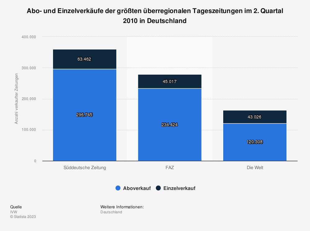 Statistik: Abo- und Einzelverkäufe der größten überregionalen Tageszeitungen im 2. Quartal 2010 in Deutschland | Statista