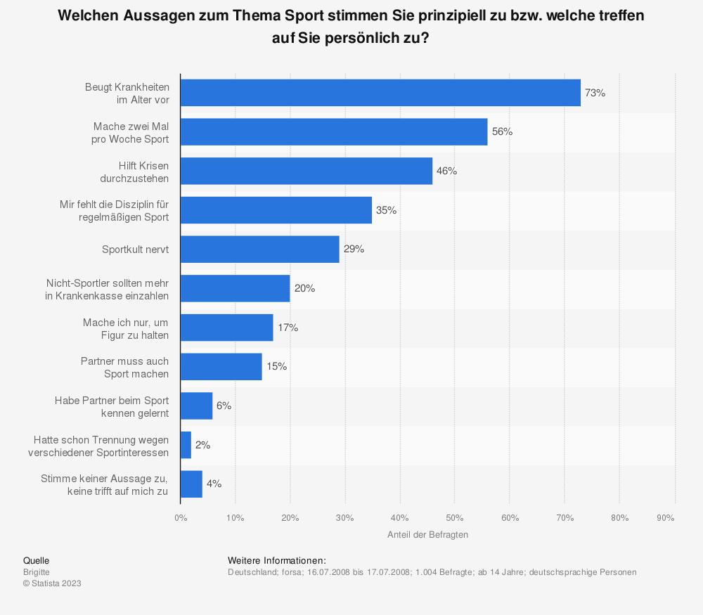 Statistik: Welchen Aussagen zum Thema Sport stimmen Sie prinzipiell zu bzw. welche treffen auf Sie persönlich zu? | Statista