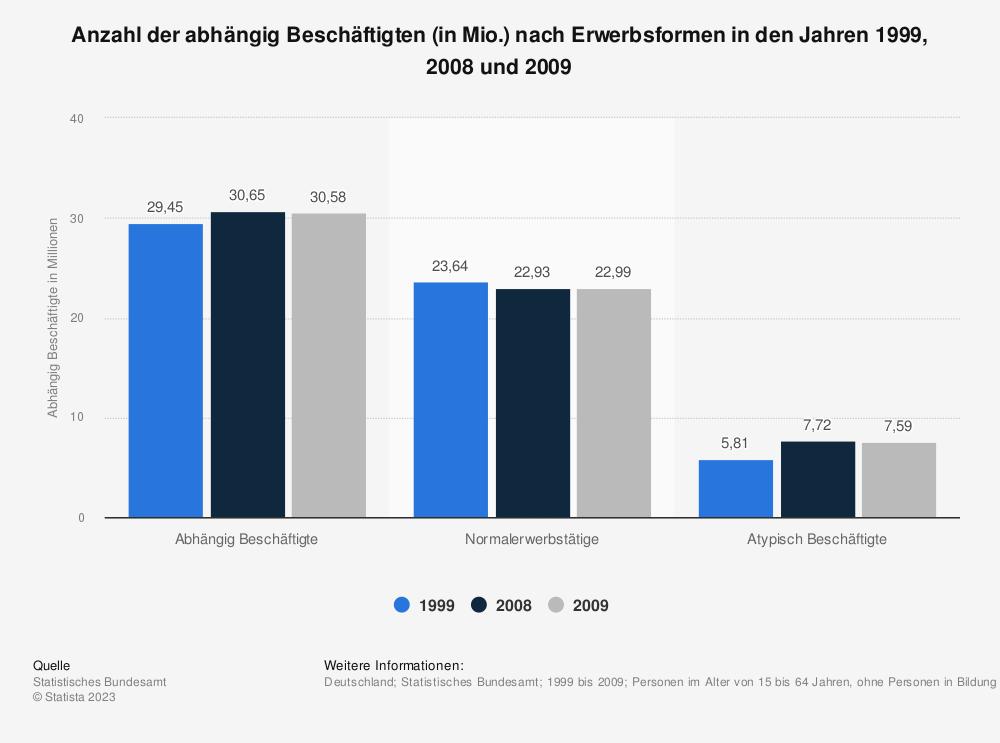 Statistik: Anzahl der abhängig Beschäftigten (in Mio.) nach Erwerbsformen in den Jahren 1999, 2008 und 2009 | Statista