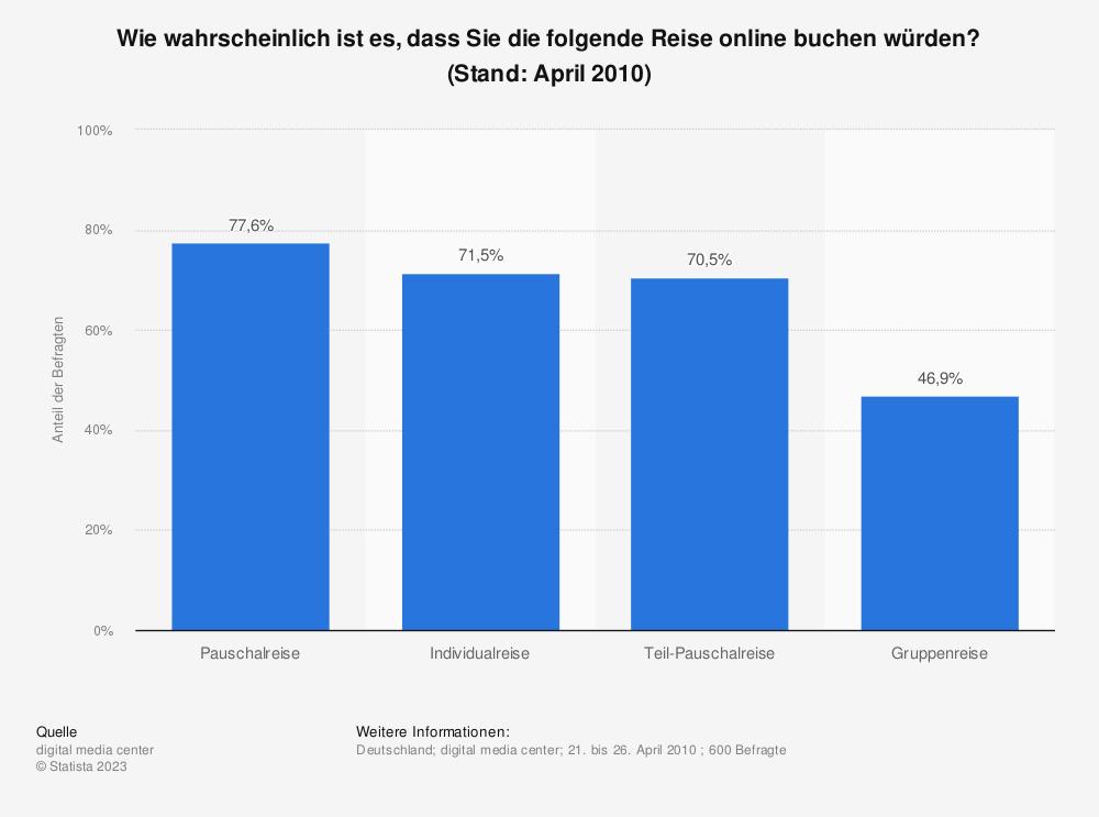 Statistik: Wie wahrscheinlich ist es, dass Sie die folgende Reise online buchen würden? (Stand: April 2010) | Statista