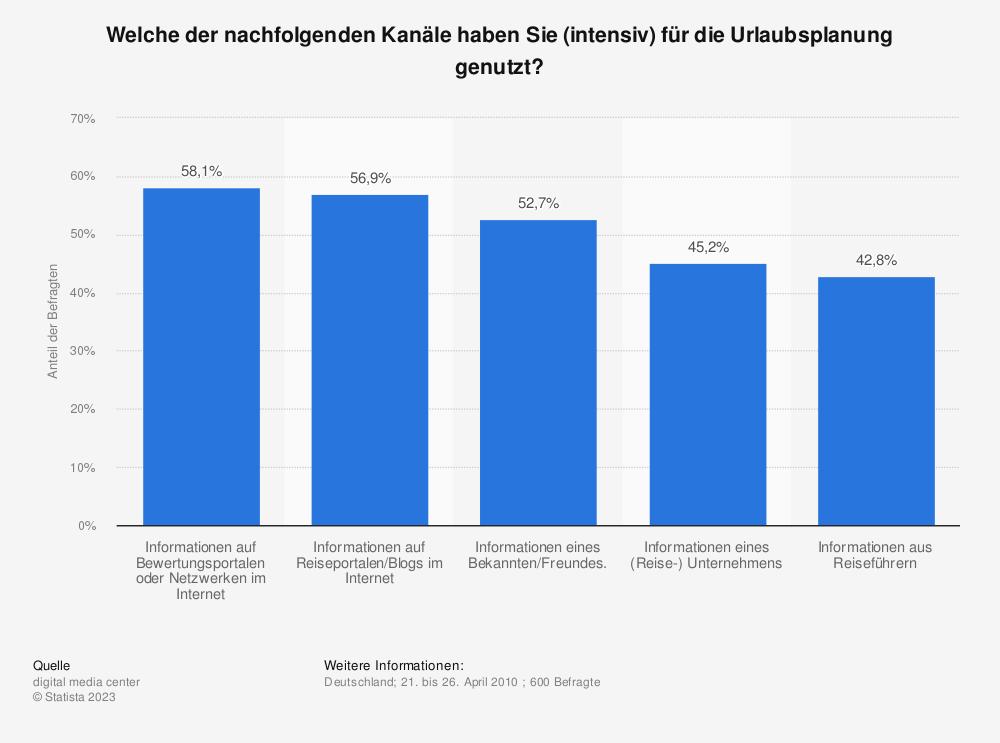 Statistik: Welche der nachfolgenden Kanäle haben Sie (intensiv) für die Urlaubsplanung genutzt? | Statista