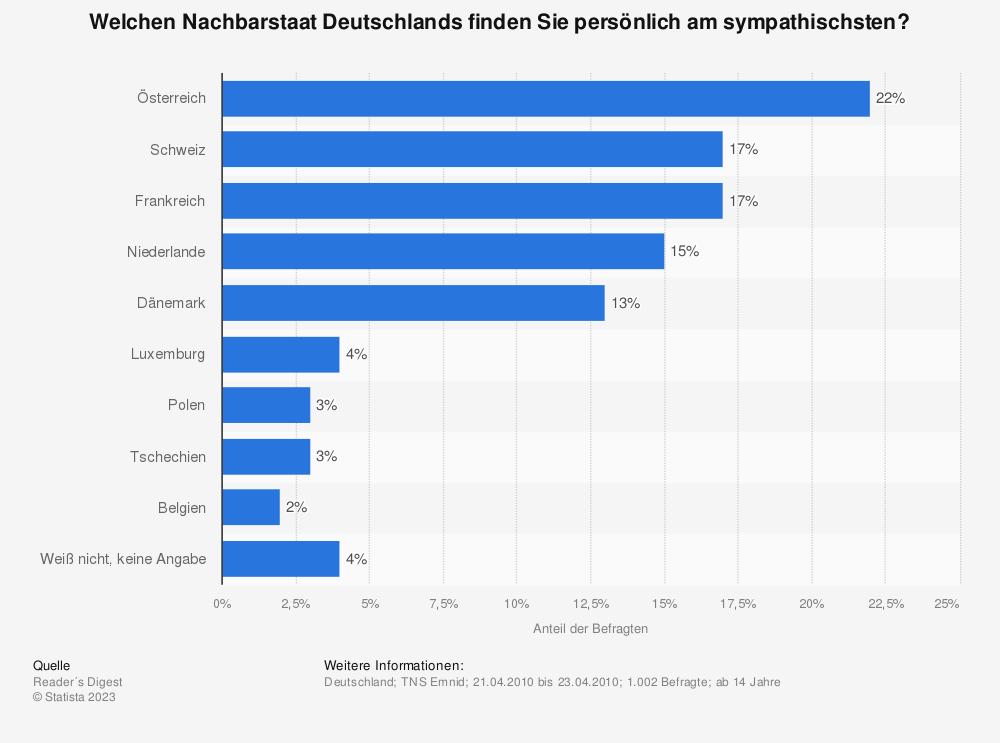 Statistik: Welchen Nachbarstaat Deutschlands finden Sie persönlich am sympathischsten? | Statista