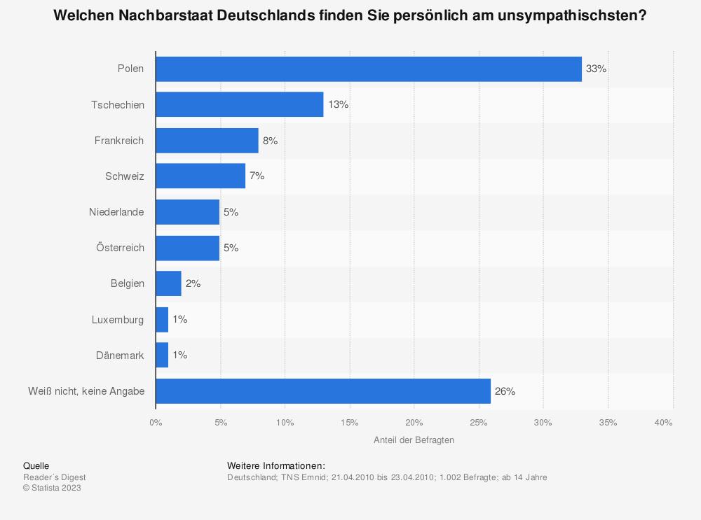 Statistik: Welchen Nachbarstaat Deutschlands finden Sie persönlich am unsympathischsten? | Statista