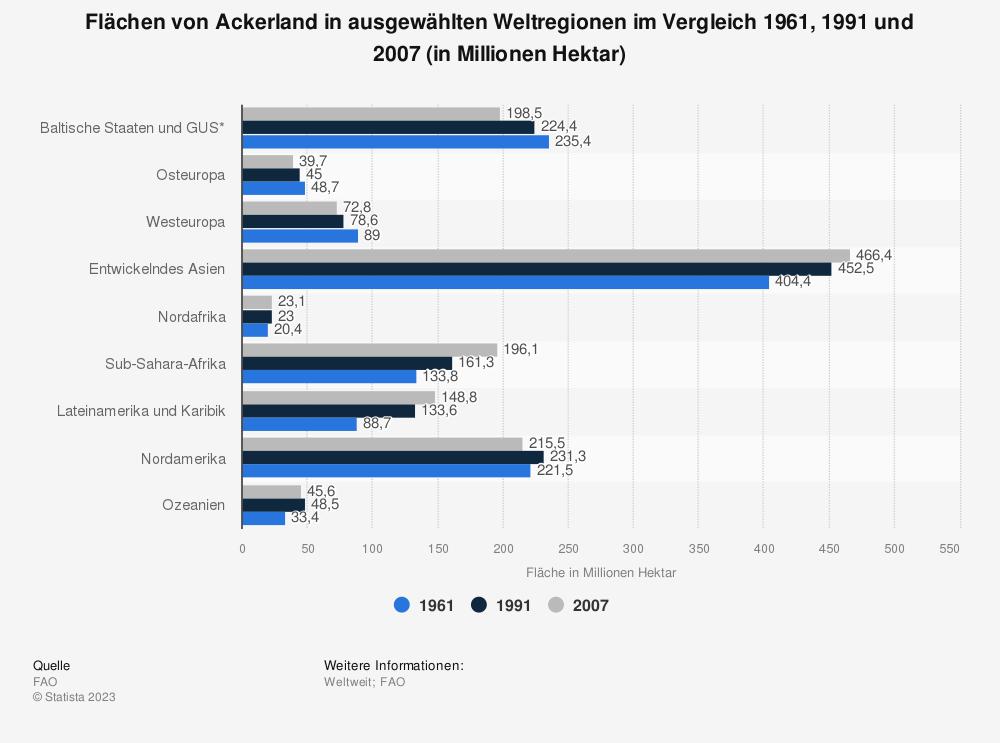 Statistik: Flächen von Ackerland in ausgewählten Weltregionen im Vergleich 1961, 1991 und 2007 (in Millionen Hektar) | Statista