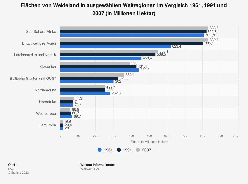Statistik: Flächen von Weideland in ausgewählten Weltregionen im Vergleich 1961, 1991 und 2007 (in Millionen Hektar) | Statista