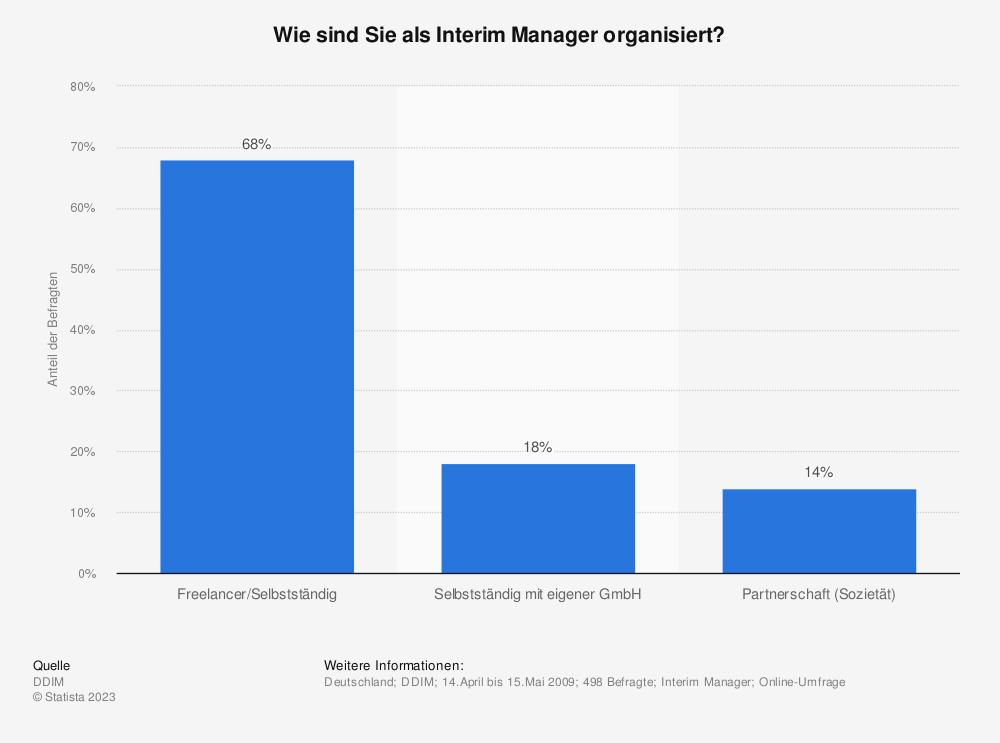 Statistik: Wie sind Sie als Interim Manager organisiert? | Statista