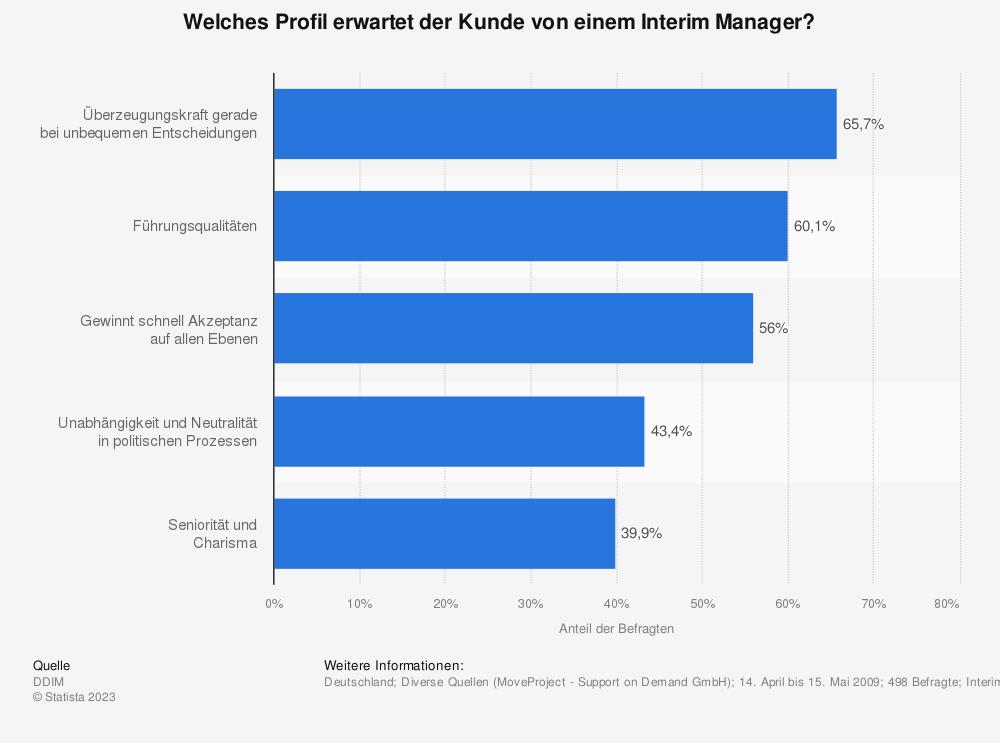 Statistik: Welches Profil erwartet der Kunde von einem Interim Manager? | Statista