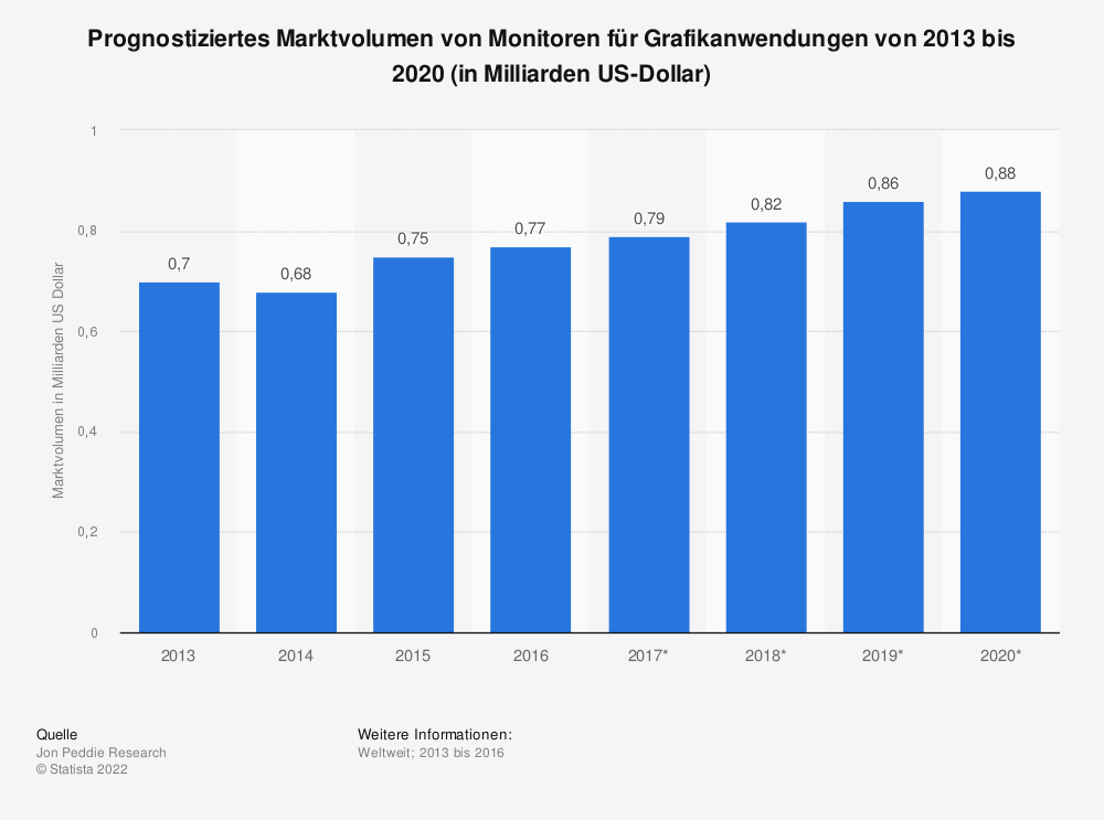 Statistik: Prognostiziertes Marktvolumen von Monitoren für Grafikanwendungen von 2013 bis 2020 (in Milliarden US-Dollar) | Statista