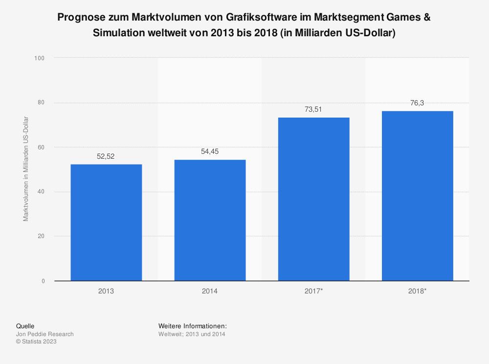 Statistik: Prognose zum Marktvolumen von Grafiksoftware im Marktsegment Games & Simulation weltweit von 2013 bis 2018 (in Milliarden US-Dollar) | Statista