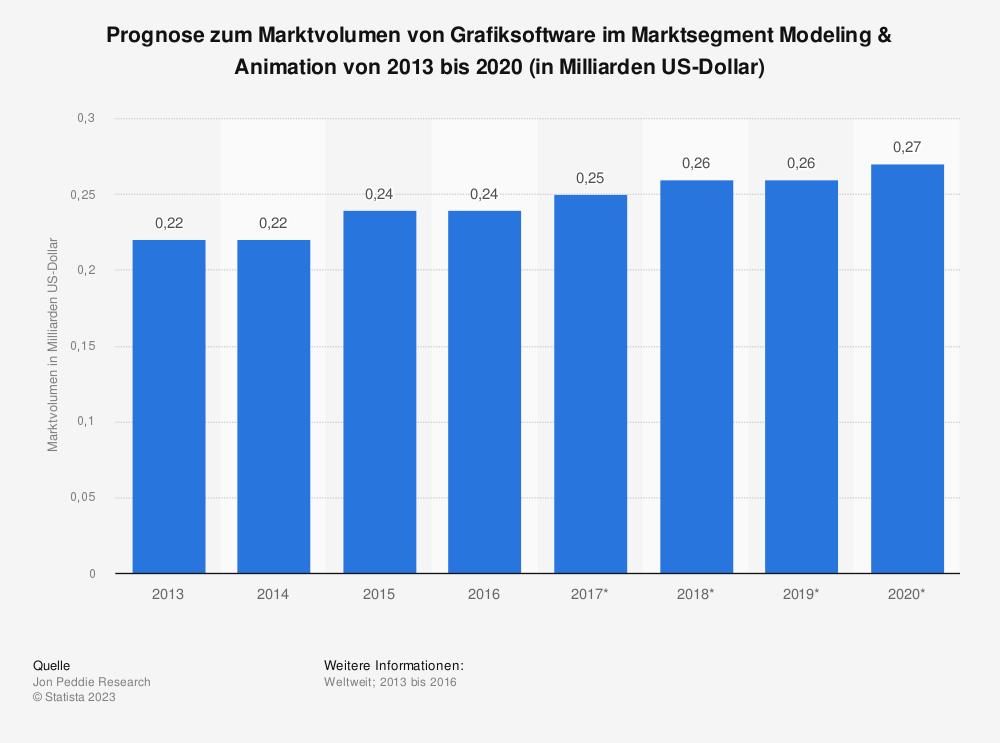 Statistik: Prognose zum Marktvolumen von Grafiksoftware im Marktsegment Modeling & Animation von 2013 bis 2020 (in Milliarden US-Dollar) | Statista