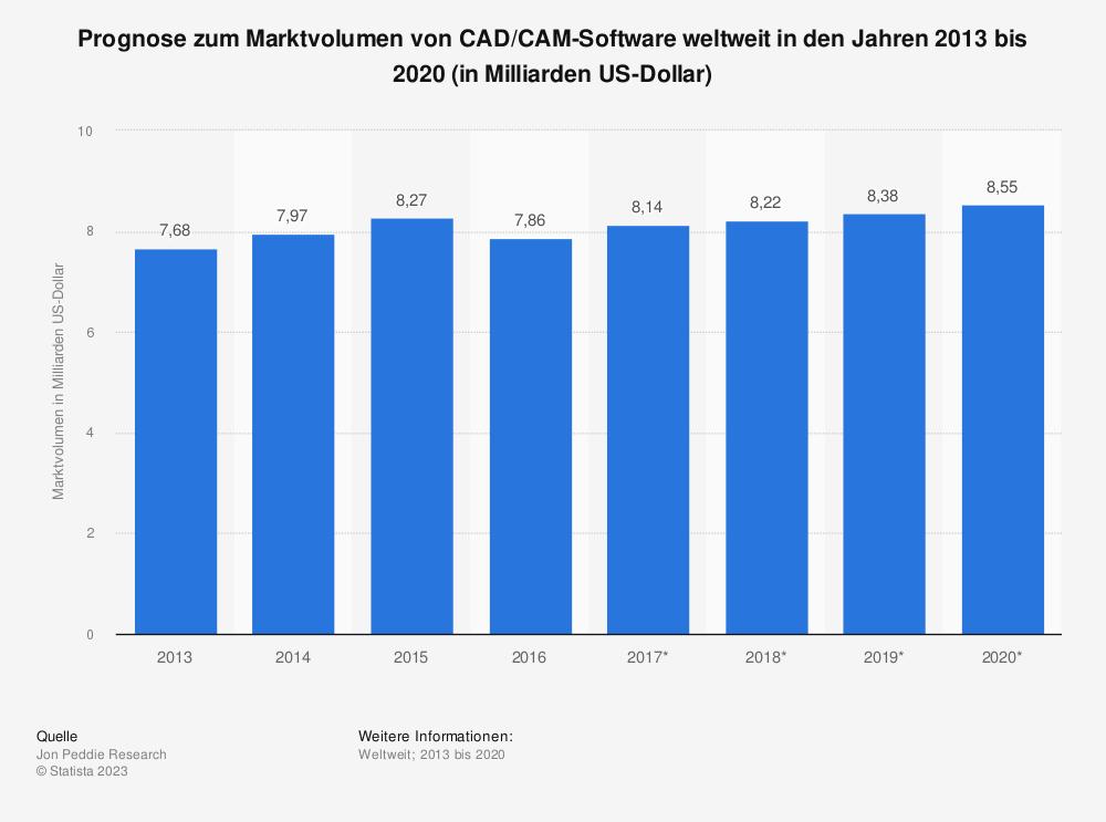 Statistik: Prognose zum Marktvolumen von CAD/CAM-Software weltweit in den Jahren 2013 bis 2020 (in Milliarden US-Dollar) | Statista