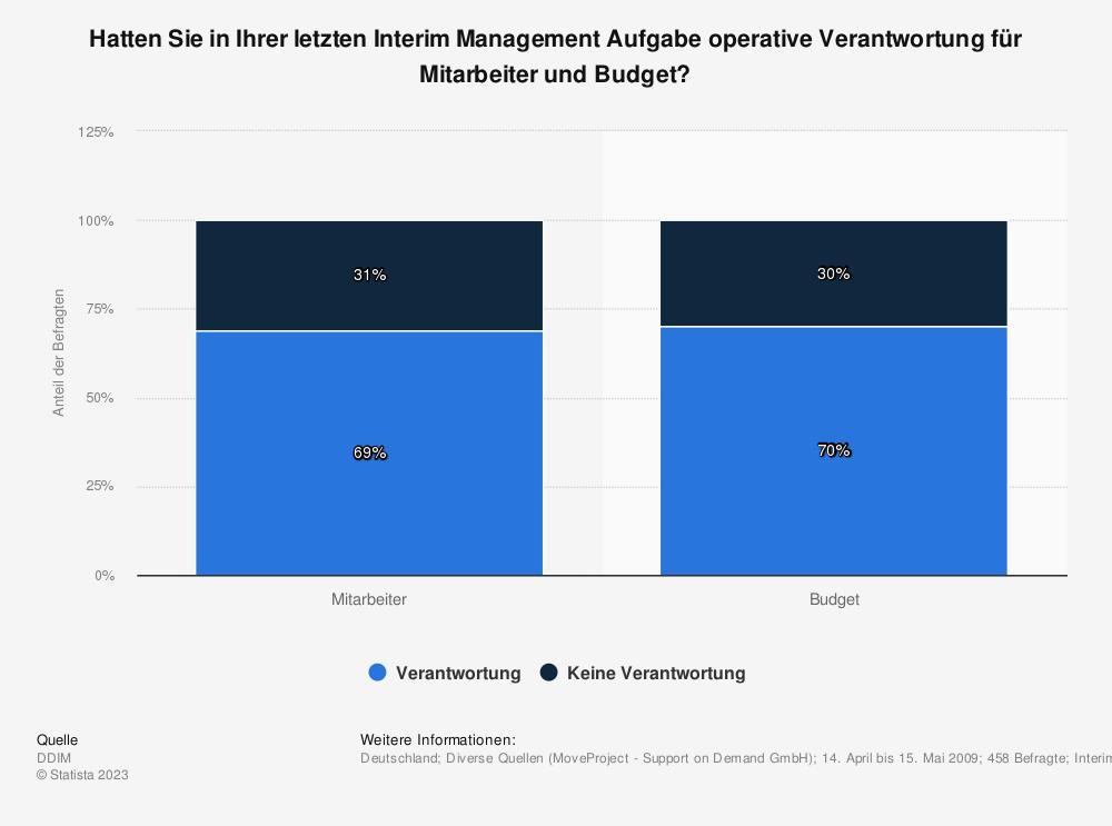 Statistik: Hatten Sie in Ihrer letzten Interim Management Aufgabe operative Verantwortung für Mitarbeiter und Budget? | Statista
