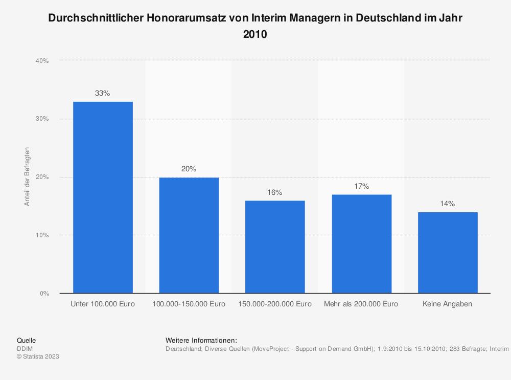 Statistik: Durchschnittlicher Honorarumsatz von Interim Managern in Deutschland im Jahr 2010 | Statista