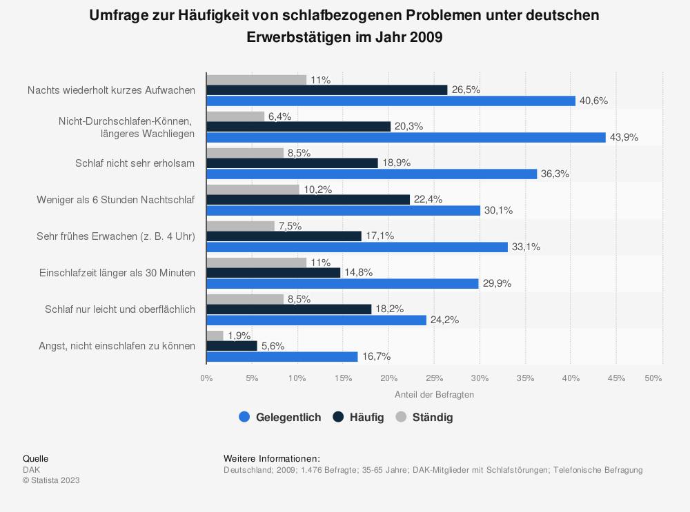 Statistik: Umfrage zur Häufigkeit von schlafbezogenen Problemen unter deutschen Erwerbstätigen im Jahr 2009 | Statista