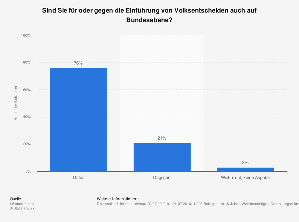Statistik: Sind Sie für oder gegen die Einführung von Volksentscheiden auch auf Bundesebene? | Statista