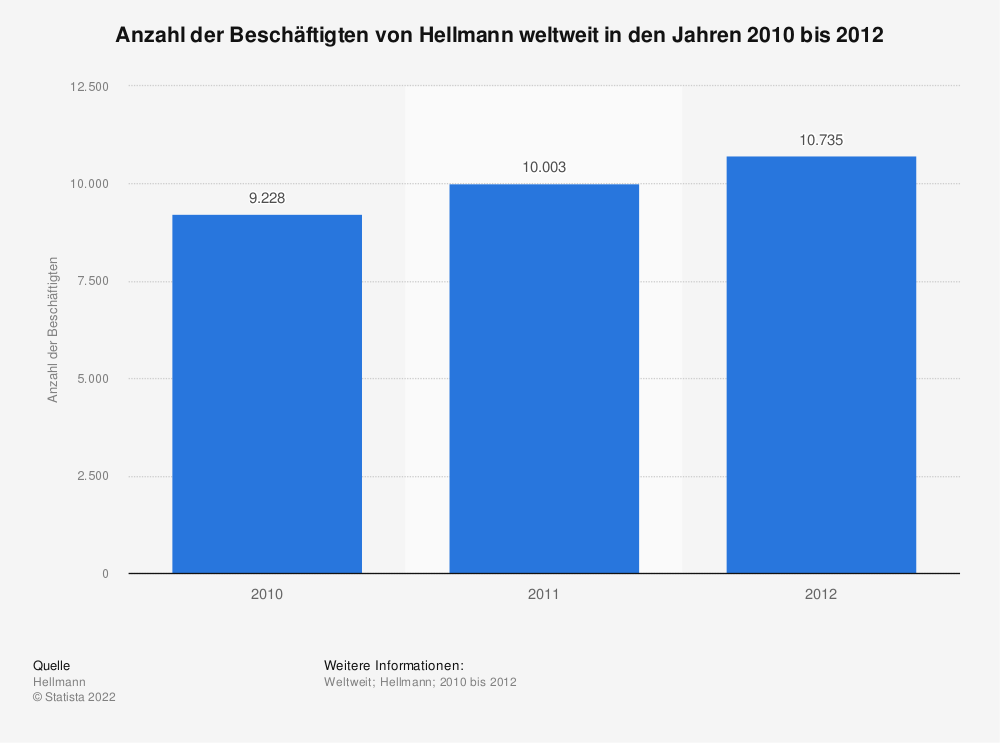 Statistik: Anzahl der Beschäftigten von Hellmann weltweit in den Jahren 2010 bis 2012 | Statista