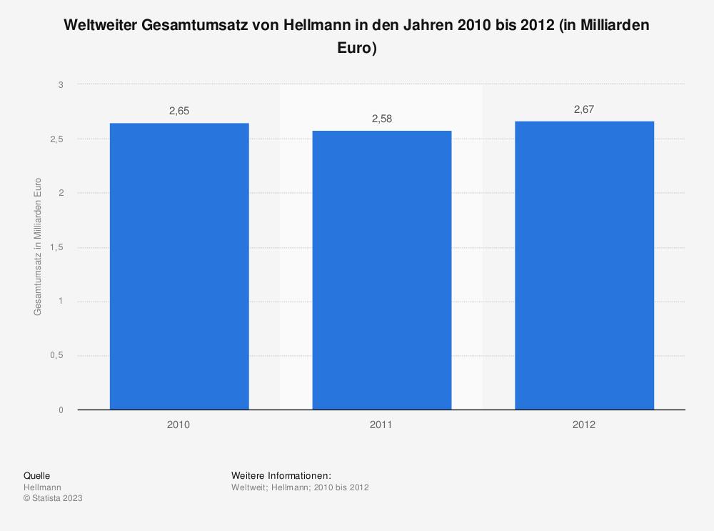 Statistik: Weltweiter Gesamtumsatz von Hellmann in den Jahren 2010 bis 2012 (in Milliarden Euro) | Statista