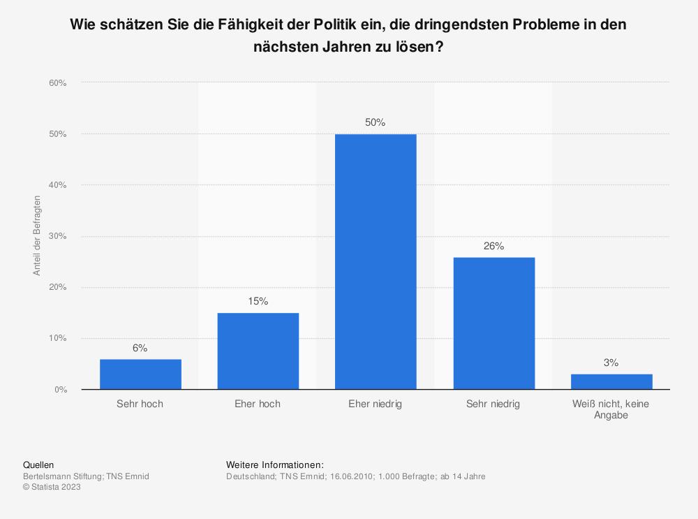 Statistik: Wie schätzen Sie die Fähigkeit der Politik ein, die dringendsten Probleme in den nächsten Jahren zu lösen? | Statista