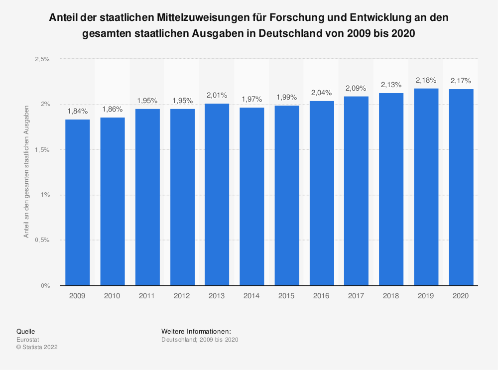 Statistik: Anteil der staatlichen Mittelzuweisungen für Forschung und Entwicklung an den gesamten staatlichen Ausgaben in Deutschland von 2001 bis 2012 | Statista
