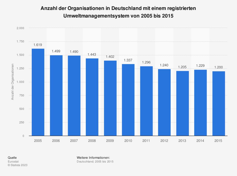 Statistik: Anzahl der Organisationen in Deutschland mit einem registrierten Umweltmanagementsystem von 2005 bis 2015 | Statista