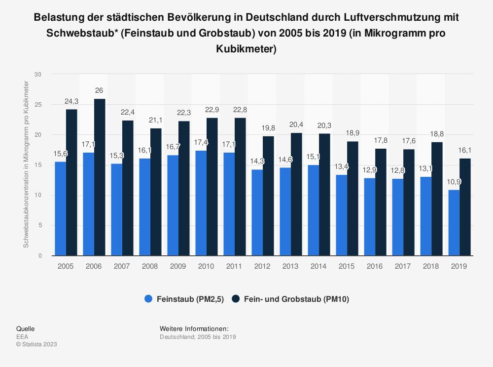 Statistik: Belastung der städtischen Bevölkerung in Deutschland durch Luftverschmutzung mit Schwebstaub* (Feinstaub und Grobstaub) von 2005 bis 2017 (in Mikrogramm pro Kubikmeter) | Statista