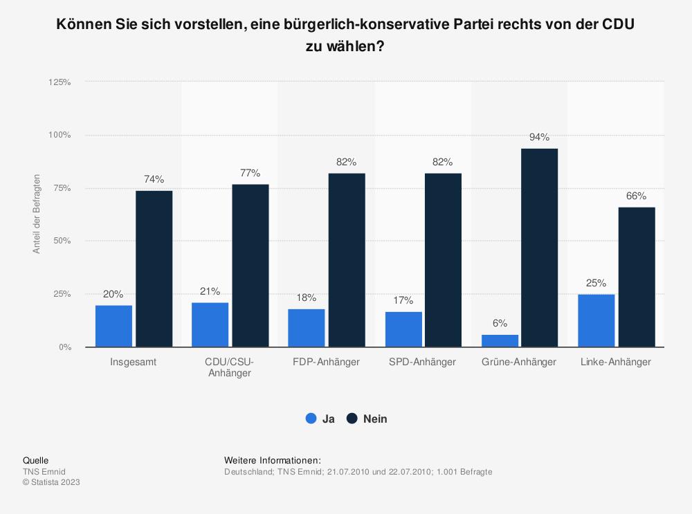Statistik: Können Sie sich vorstellen, eine bürgerlich-konservative Partei rechts von der CDU zu wählen? | Statista