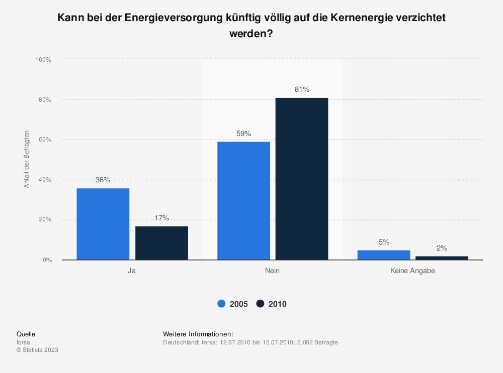 Statistik: Kann bei der Energieversorgung künftig völlig auf die Kernenergie verzichtet werden? | Statista