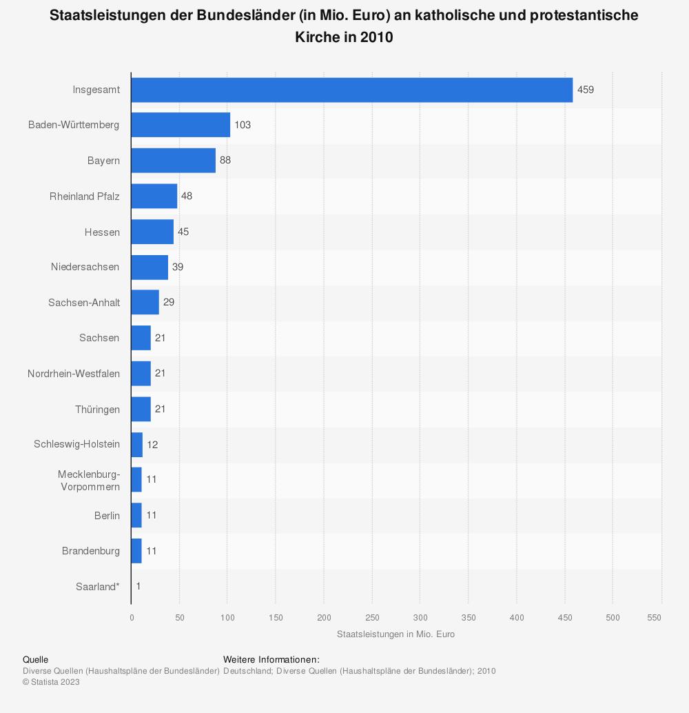 Statistik: Staatsleistungen der Bundesländer (in Mio. Euro) an katholische und protestantische Kirche in 2010 | Statista
