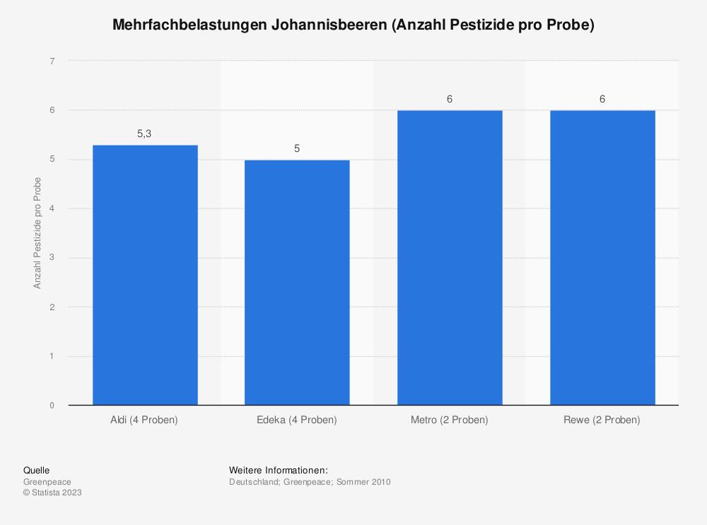Statistik: Mehrfachbelastungen Johannisbeeren (Anzahl Pestizide pro Probe)   Statista