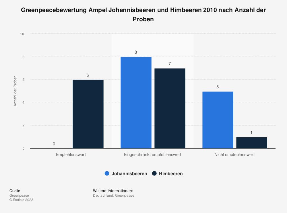 Statistik: Greenpeacebewertung Ampel Johannisbeeren und Himbeeren 2010 nach Anzahl der Proben | Statista