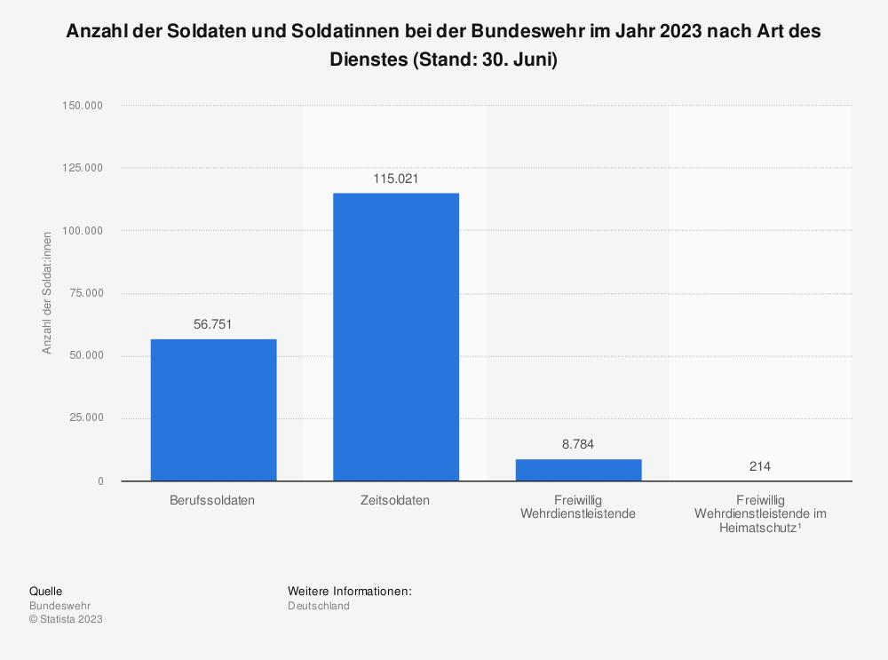Statistik: Anzahl der Soldaten und Soldatinnen bei der Bundeswehr im Jahr 2020 nach Art des Dienstes (Stand: Juni) | Statista
