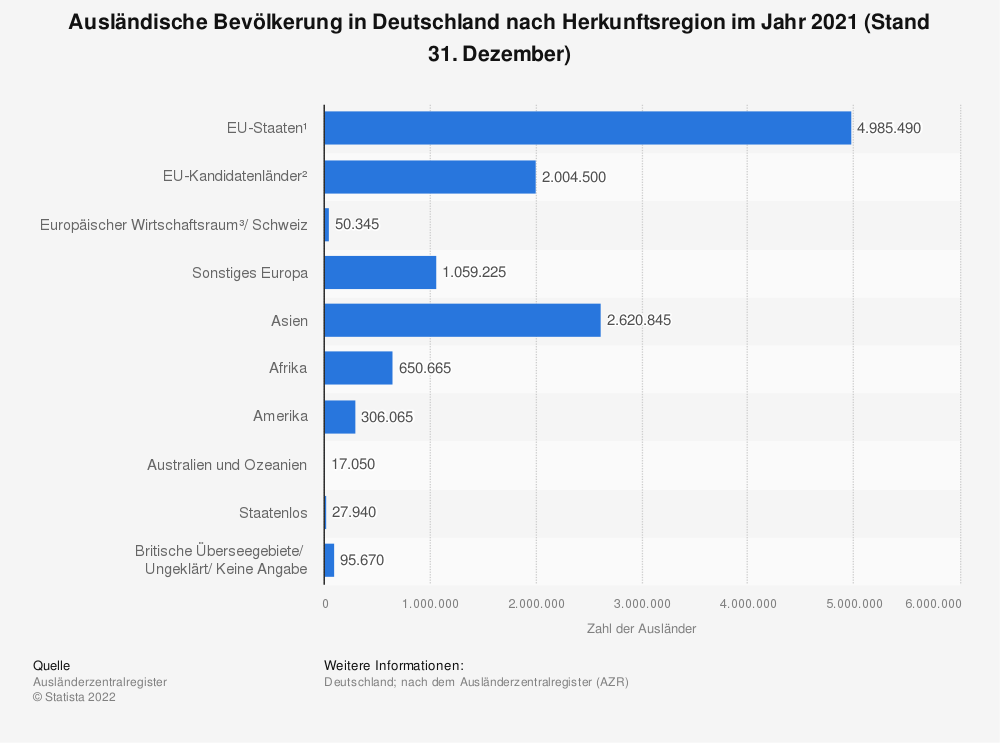 Statistik: Ausländische Bevölkerung in Deutschland nach der Region ihrer Herkunft im Jahr 2016 (Stand 31. Dezember) | Statista
