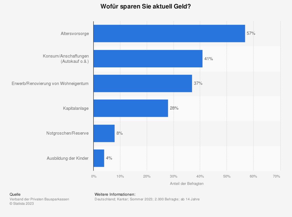 Statistik: Wofür sparen Sie aktuell Geld? | Statista