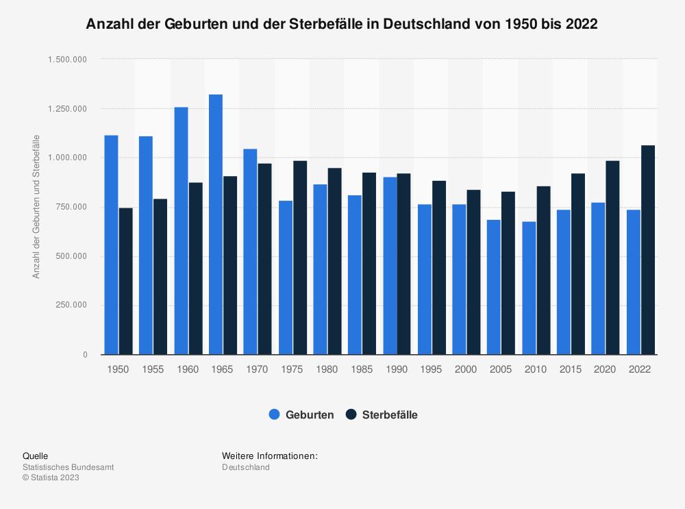 Statistik: Anzahl der Geburten und der Sterbefälle in Deutschland in den Jahren von 1950 bis 2019 | Statista