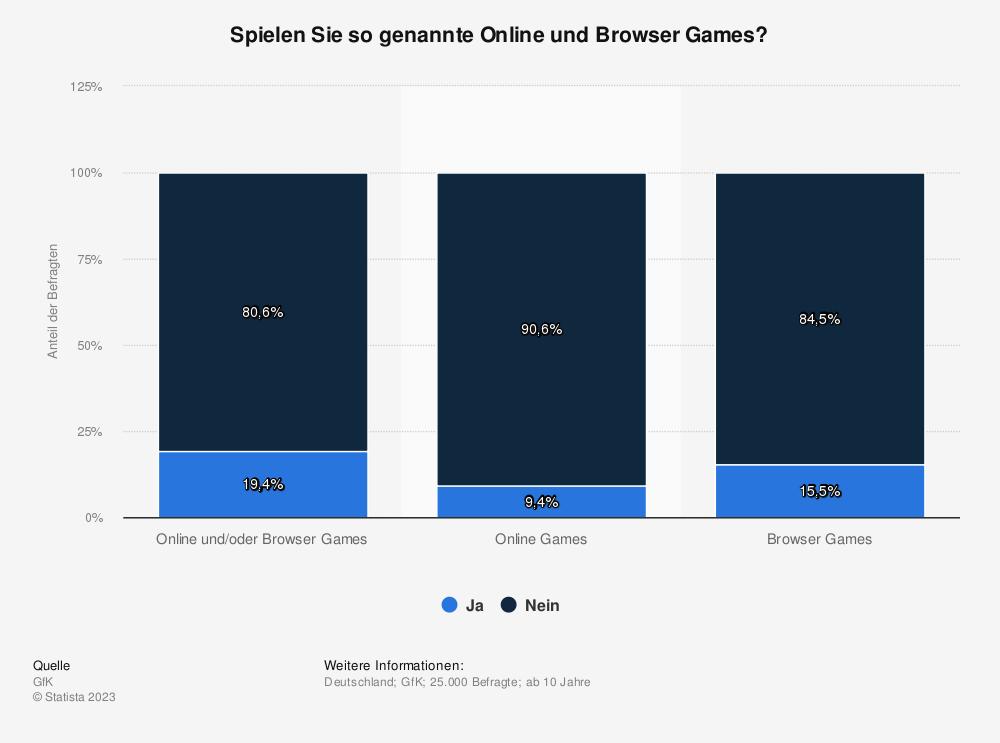 Statistik: Spielen Sie so genannte Online und Browser Games? | Statista