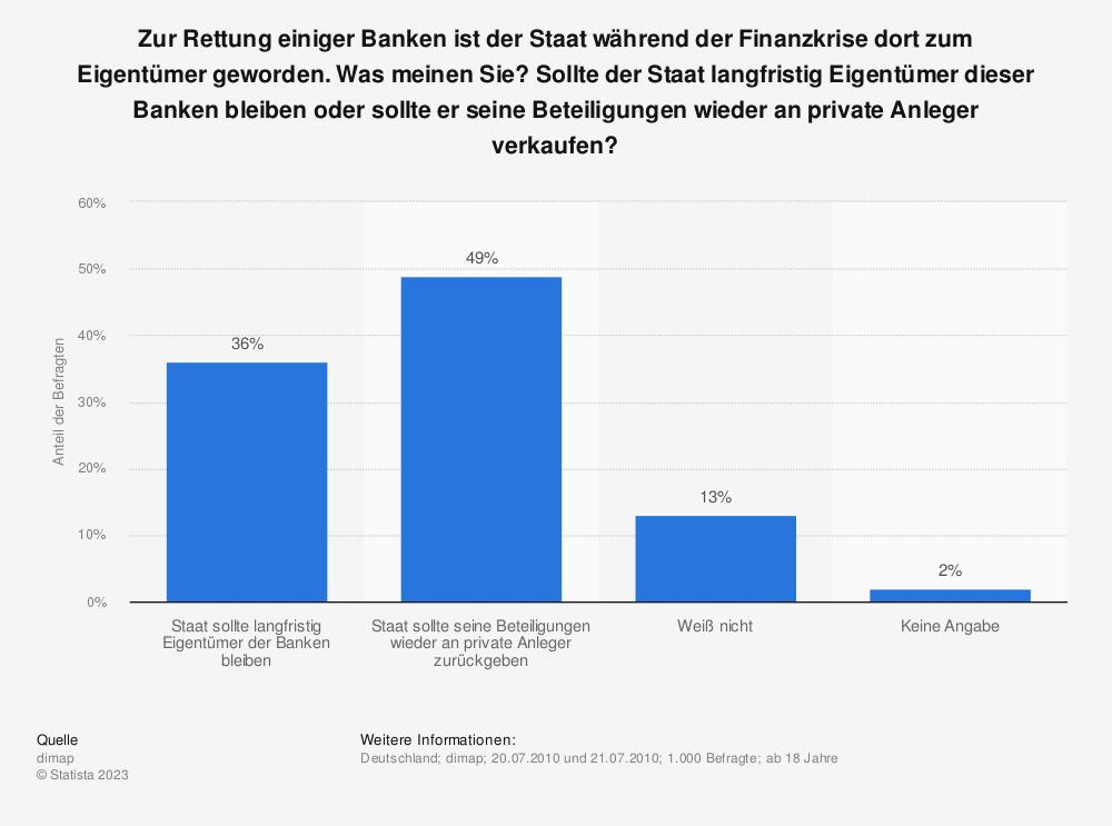 Statistik: Zur Rettung einiger Banken ist der Staat während der Finanzkrise dort zum Eigentümer geworden. Was meinen Sie? Sollte der Staat langfristig Eigentümer dieser Banken bleiben oder sollte er seine Beteiligungen wieder an private Anleger verkaufen? | Statista
