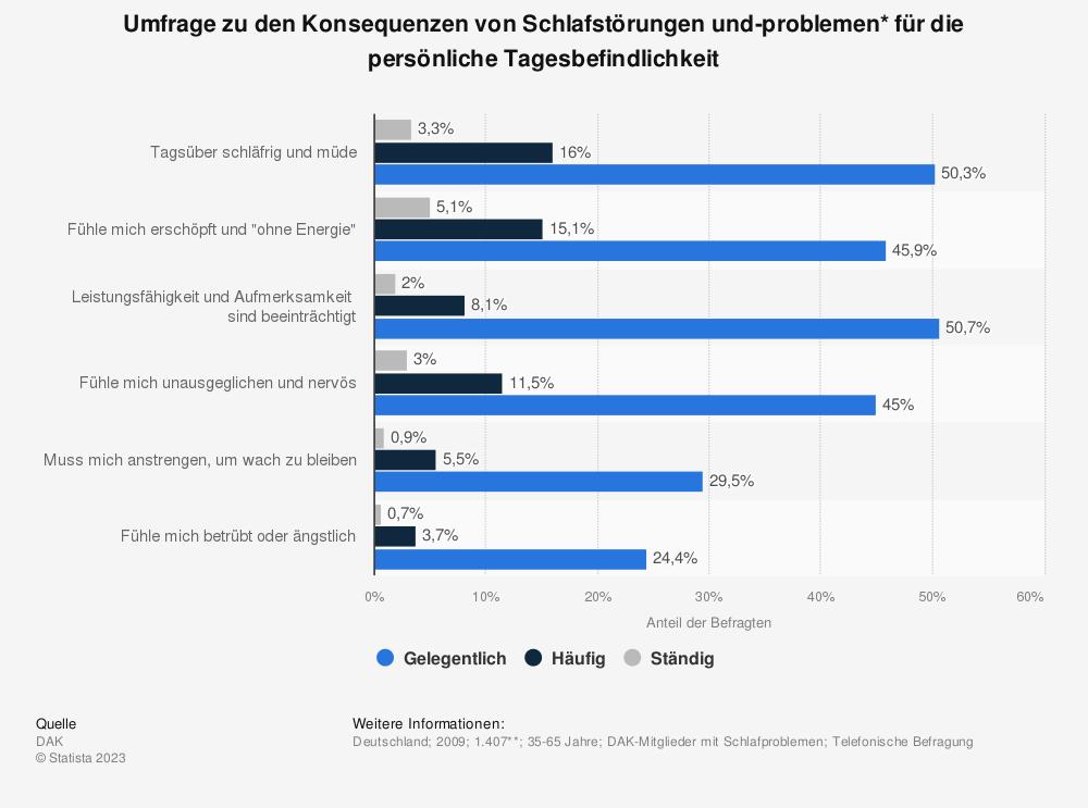 Statistik: Umfrage zu den Konsequenzen von Schlafstörungen und-problemen* für die persönliche Tagesbefindlichkeit | Statista