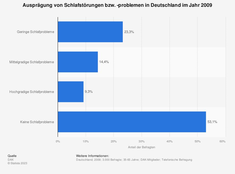 Statistik: Ausprägung von Schlafstörungen bzw. -problemen in Deutschland im Jahr 2009 | Statista
