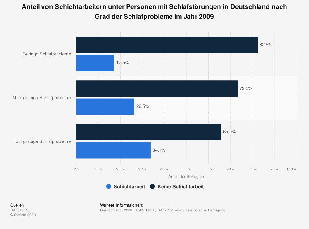 Statistik: Anteil von Schichtarbeitern unter Personen mit Schlafstörungen in Deutschland nach Grad der Schlafprobleme im Jahr 2009 | Statista
