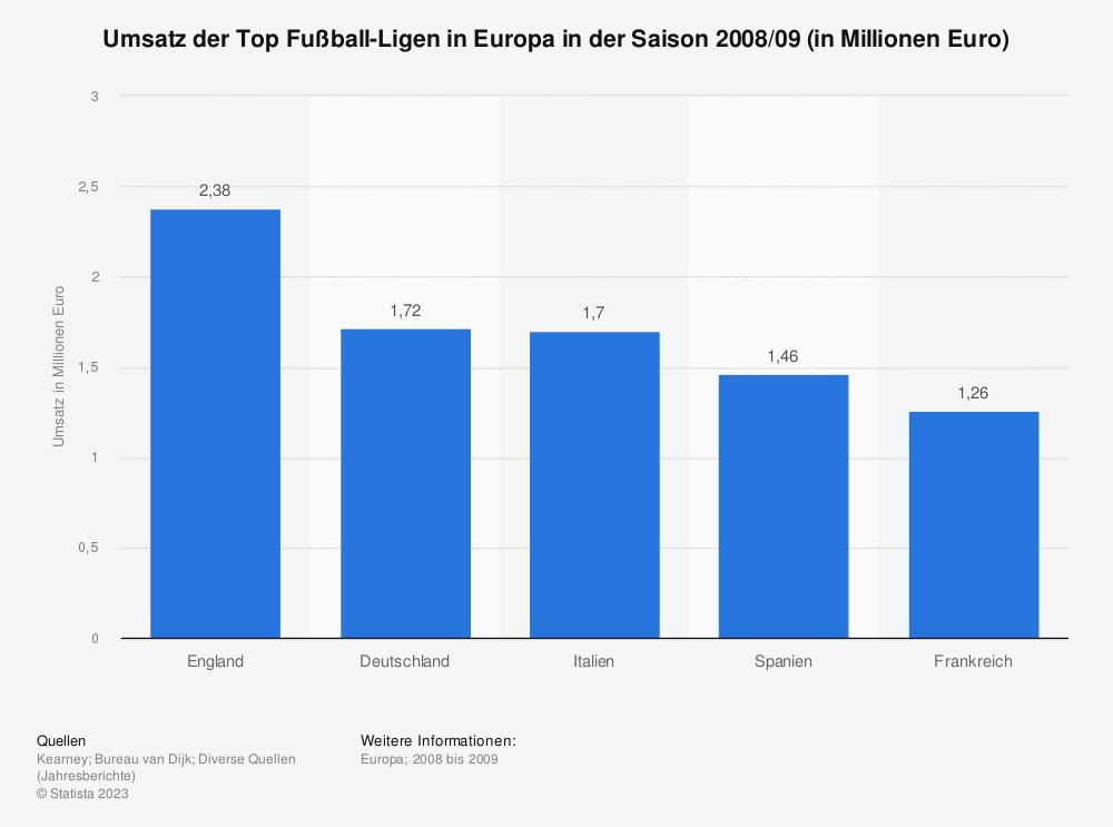 Statistik: Umsatz der Top Fußball-Ligen in Europa in der Saison 2008/09 (in Millionen Euro)  | Statista