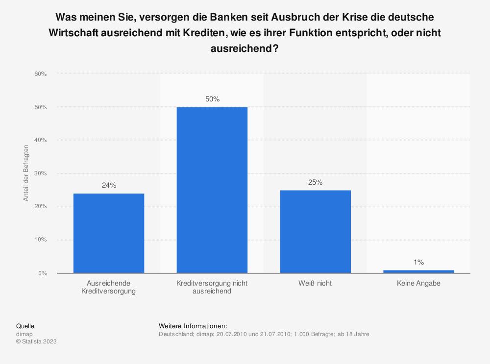 Statistik: Was meinen Sie, versorgen die Banken seit Ausbruch der Krise die deutsche Wirtschaft ausreichend mit Krediten, wie es ihrer Funktion entspricht, oder nicht ausreichend?  | Statista