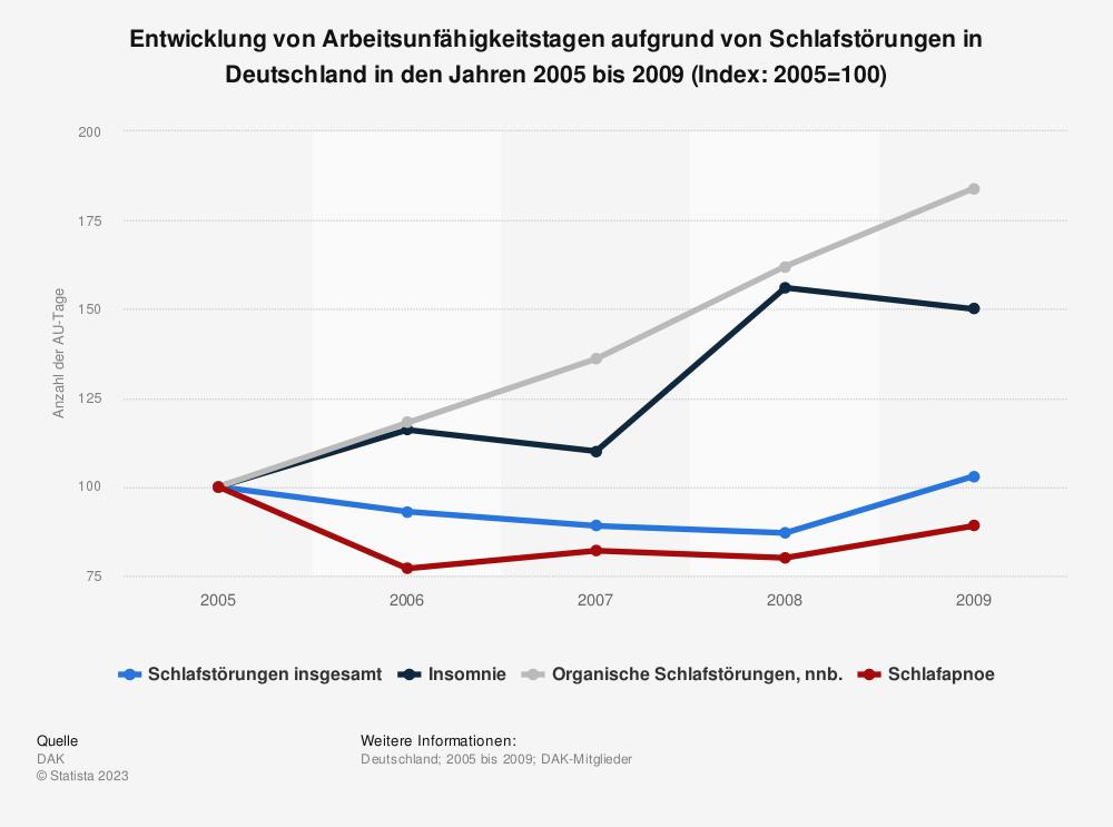Statistik: Entwicklung von Arbeitsunfähigkeitstagen aufgrund von Schlafstörungen in Deutschland in den Jahren 2005 bis 2009 (Index: 2005=100) | Statista