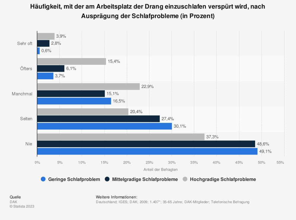 Statistik: Häufigkeit, mit der am Arbeitsplatz der Drang einzuschlafen verspürt wird, nach Ausprägung der Schlafprobleme (in Prozent)   Statista