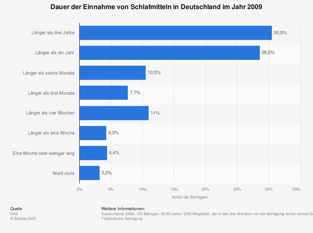 Statistik: Dauer der Einnahme von Schlafmitteln in Deutschland im Jahr 2009 | Statista