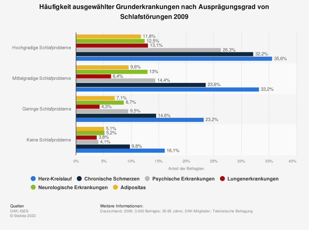 Statistik: Häufigkeit ausgewählter Grunderkrankungen nach Ausprägungsgrad von Schlafstörungen 2009 | Statista
